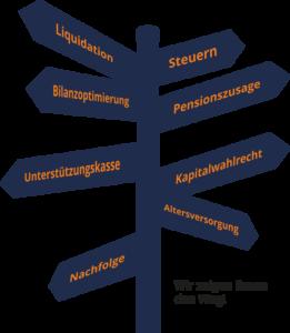 GPZ Wegweiser Grafik